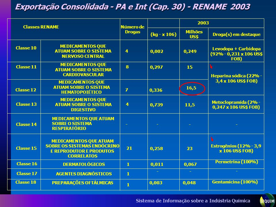 Sistema de Informação sobre a Indústria Química Exportação Consolidada - PA e Int (Cap. 30) - RENAME 2003