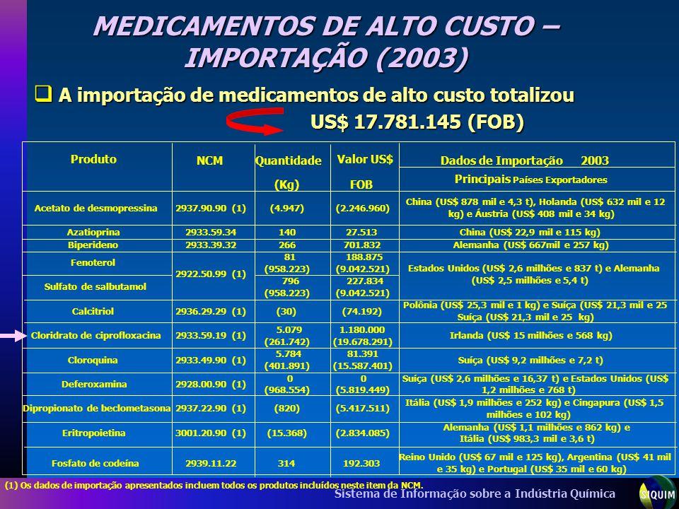 Sistema de Informação sobre a Indústria Química MEDICAMENTOS DE ALTO CUSTO – IMPORTAÇÃO (2003) A importação de medicamentos de alto custo totalizou A