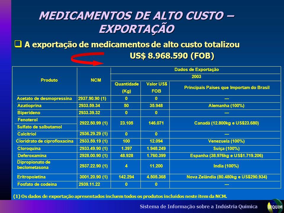 Sistema de Informação sobre a Indústria Química MEDICAMENTOS DE ALTO CUSTO – EXPORTAÇÃO A exportação de medicamentos de alto custo totalizou A exporta
