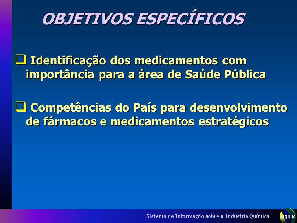 Sistema de Informação sobre a Indústria Química OBJETIVOS ESPECÍFICOS Identificação dos medicamentos com importância para a área de Saúde Pública Iden