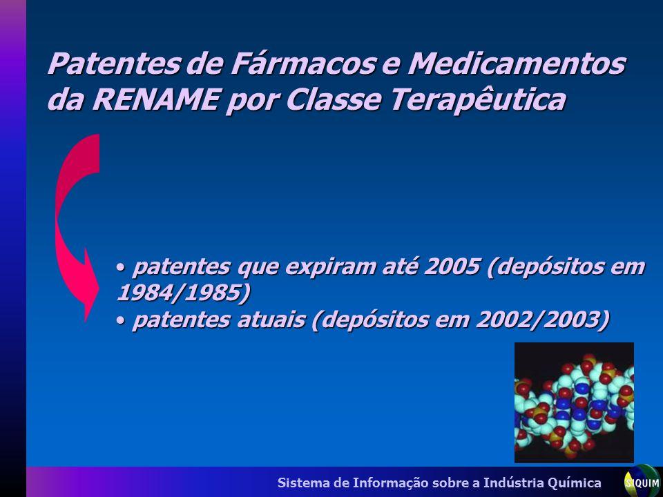 Sistema de Informação sobre a Indústria Química Patentes de Fármacos e Medicamentos da RENAME por Classe Terapêutica patentes que expiram até 2005 (de