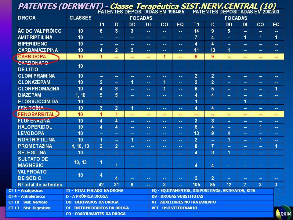 Sistema de Informação sobre a Indústria Química PATENTES (DERWENT) - Classe Terapêutica SIST.NERV.CENTRAL (10) CT 1 – AnalgésicosT1 - TOTAL FOCADO NA