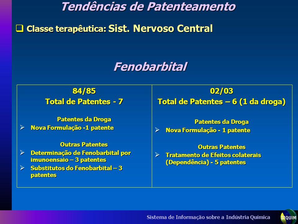 Sistema de Informação sobre a Indústria Química Fenobarbital 84/85 Total de Patentes - 7 Patentes da Droga Nova Formulação -1 patente Nova Formulação