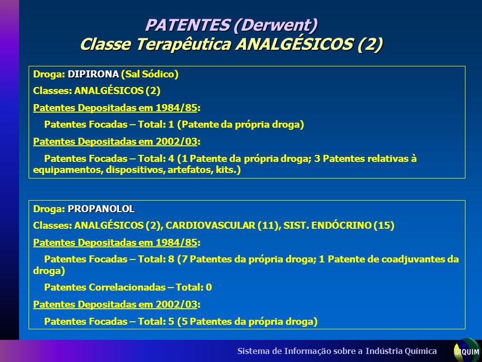 Sistema de Informação sobre a Indústria Química PATENTES (Derwent) Classe Terapêutica ANALGÉSICOS (2) DIPIRONA Droga: DIPIRONA (Sal Sódico) Classes: A