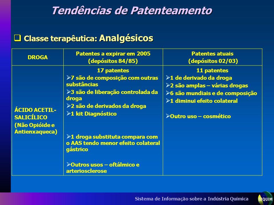 Sistema de Informação sobre a Indústria Química Tendências de Patenteamento Classe terapêutica: Analgésicos Classe terapêutica: Analgésicos DROGA Pate