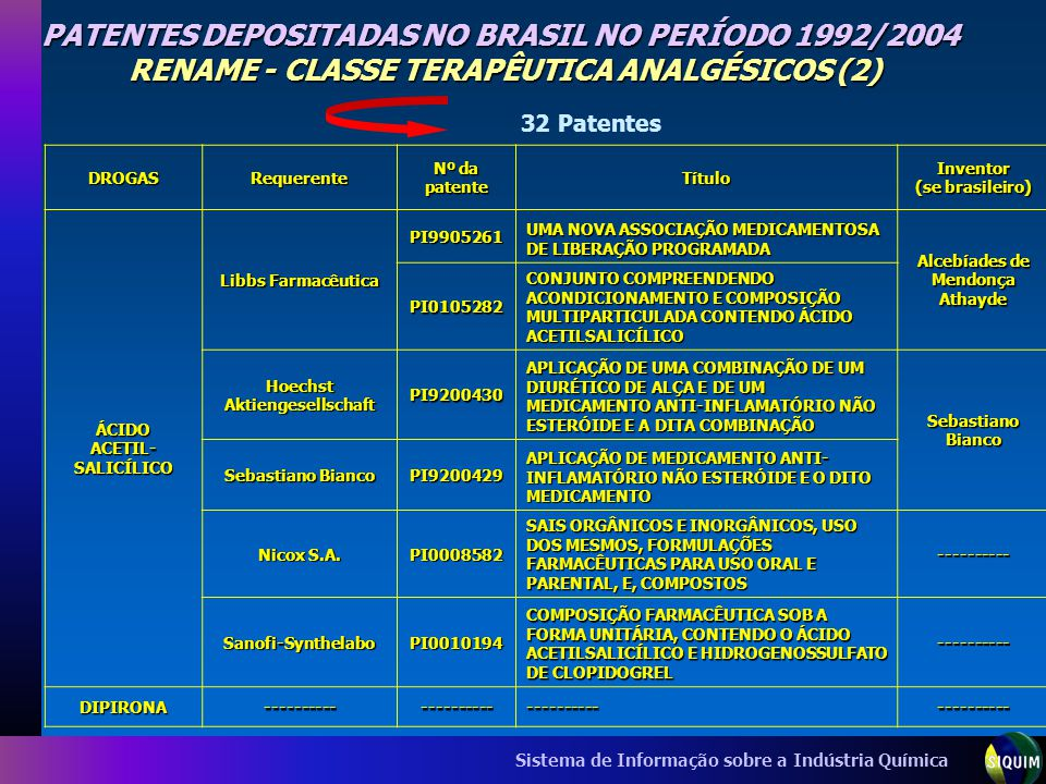 Sistema de Informação sobre a Indústria Química PATENTES DEPOSITADAS NO BRASIL NO PERÍODO 1992/2004 RENAME - CLASSE TERAPÊUTICA ANALGÉSICOS (2) DROGAS