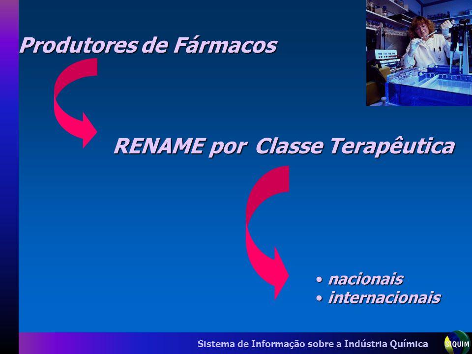 Sistema de Informação sobre a Indústria Química Produtores de Fármacos RENAME por Classe Terapêutica nacionais nacionais internacionais internacionais