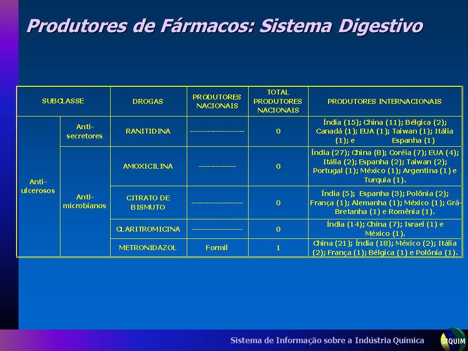 Sistema de Informação sobre a Indústria Química Produtores de Fármacos: Sistema Digestivo
