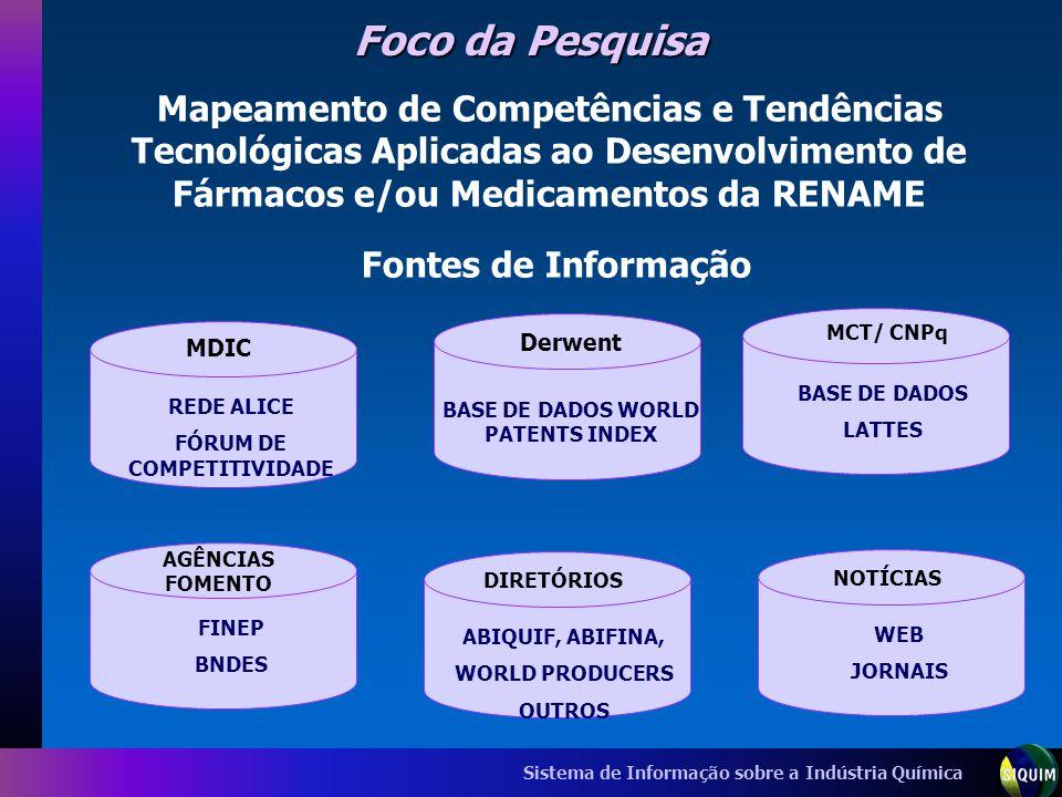 Sistema de Informação sobre a Indústria Química Foco da Pesquisa Fontes de Informação BASE DE DADOS WORLD PATENTS INDEX Derwent REDE ALICE FÓRUM DE CO