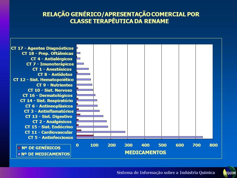 Sistema de Informação sobre a Indústria Química RELAÇÃO GENÉRICO/APRESENTAÇÃO COMERCIAL POR CLASSE TERAPÊUTICA DA RENAME 0100200300400500600700800 CT