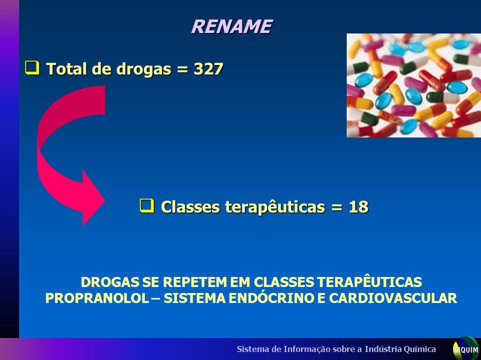 Sistema de Informação sobre a Indústria Química RENAME Total de drogas = 327 Total de drogas = 327 Classes terapêuticas = 18 Classes terapêuticas = 18
