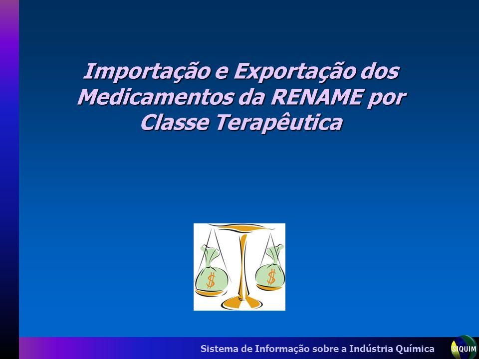 Sistema de Informação sobre a Indústria Química Importação e Exportação dos Medicamentos da RENAME por Classe Terapêutica