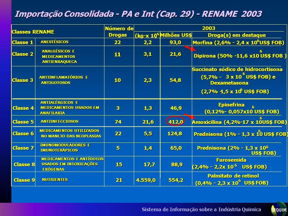 Sistema de Informação sobre a Indústria Química Importação Consolidada - PA e Int (Cap. 29) - RENAME 2003 6 (kg-x 10 ) Milhões US$ Droga(s) em destaqu