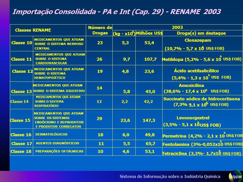 Sistema de Informação sobre a Indústria Química Importação Consolidada - PA e Int (Cap. 29) - RENAME 2003 (kg - x10 6 ) Milhões US$Droga(s) em destaqu