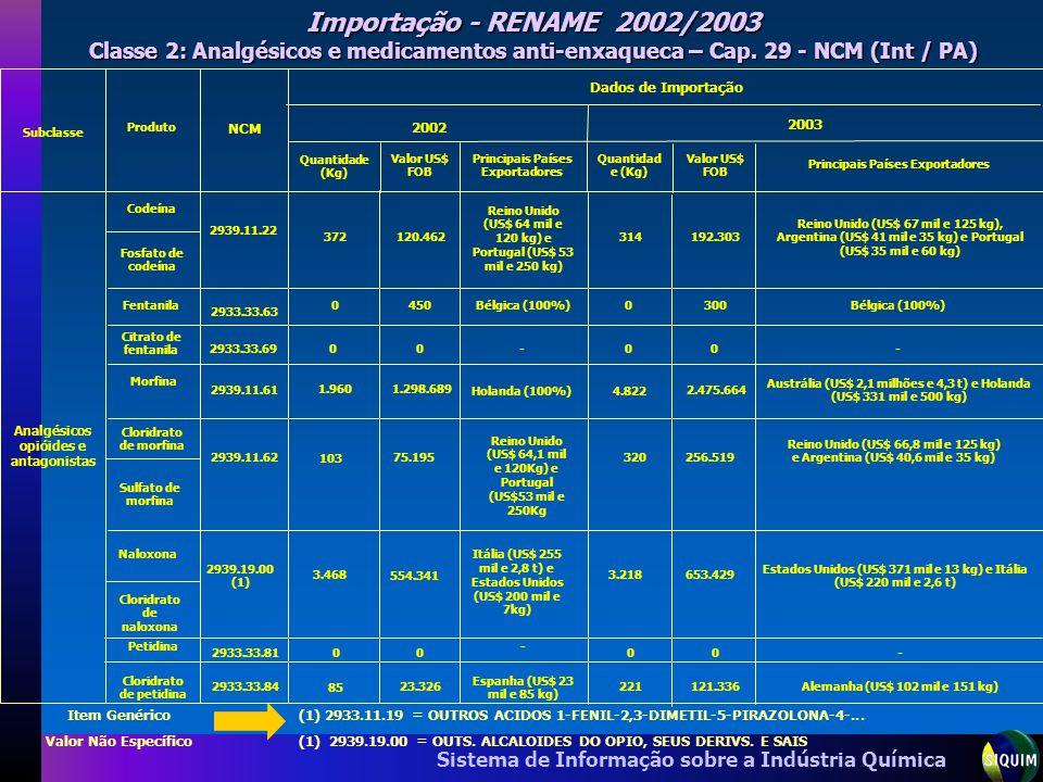 Sistema de Informação sobre a Indústria Química (1) 2933.11.19 = OUTROS ACIDOS 1-FENIL-2,3-DIMETIL-5-PIRAZOLONA-4-... (1) 2939.19.00 = OUTS. ALCALOIDE