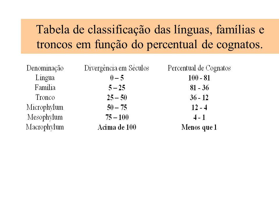 Tabela de classificação das línguas, famílias e troncos em função do percentual de cognatos.