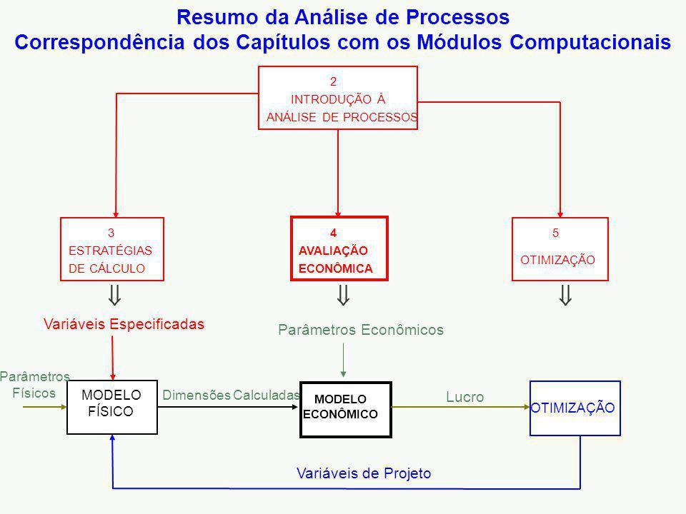 MODELO ECONÔMICO AVALIAÇÃO ECONÔMICA 4 ESTRATÉGIAS DE CÁLCULO 3 INTRODUÇÃO À ANÁLISE DE PROCESSOS 2 OTIMIZAÇÃO 5 Resumo da Análise de Processos Correspondência dos Capítulos com os Módulos Computacionais OTIMIZAÇÃO Variáveis Especificadas Variáveis de Projeto Parâmetros Econômicos Parâmetros Físicos MODELO FÍSICO Dimensões Calculadas Lucro