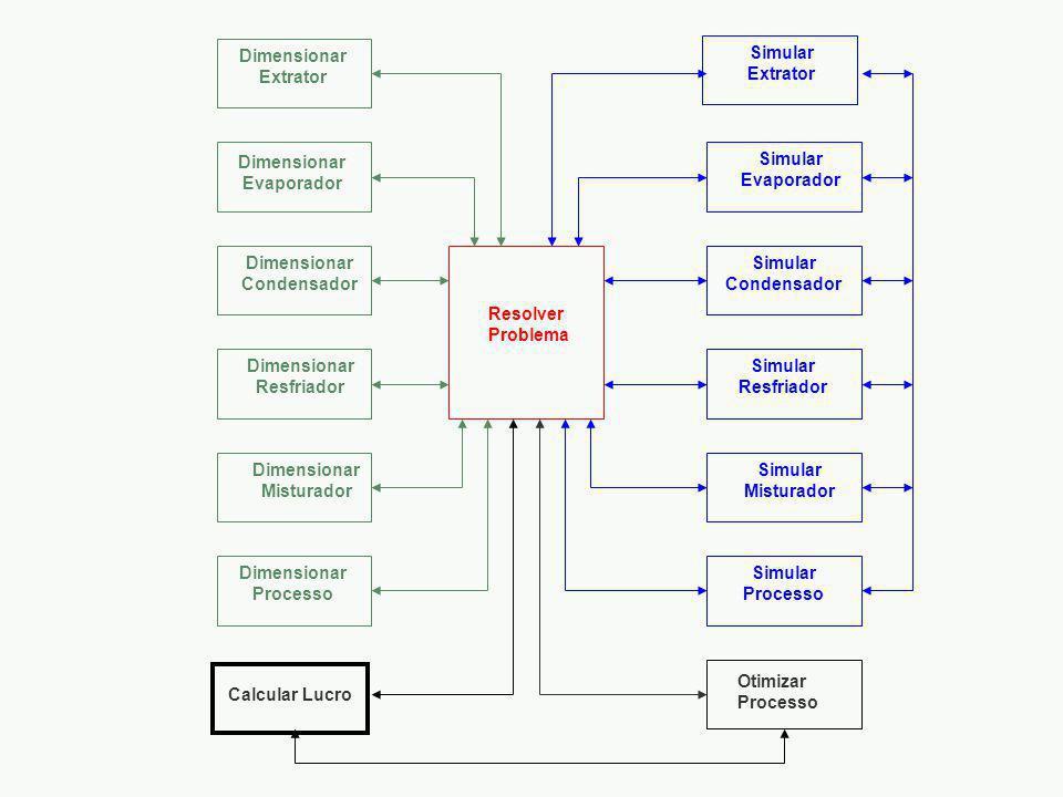 Calcular Lucro Resolver Problema Otimizar Processo Dimensionar Extrator Dimensionar Evaporador Dimensionar Condensador Dimensionar Resfriador Dimensionar Misturador Simular Extrator Simular Evaporador Simular Condensador Simular Resfriador Simular Misturador Simular Processo Dimensionar Processo