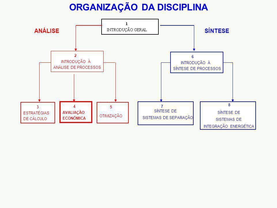ORGANIZAÇÃO DA DISCIPLINA INTRODUÇÃO À SÍNTESE DE PROCESSOS 8 6 SÍNTESE DE SISTEMAS DE SEPARAÇÃO 7 SÍNTESE SÍNTESE DE SISTEMAS DE INTEGRAÇÃO ENERGÉTICA AVALIAÇÃO ECONÔMICA 4 INTRODUÇÃO À ANÁLISE DE PROCESSOS 2 ESTRATÉGIAS DE CÁLCULO 3 OTIMIZAÇÃO 5 ANÁLISE