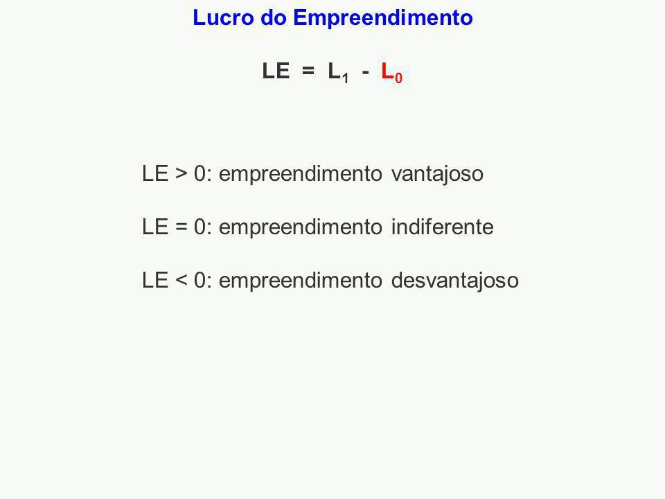 LE > 0: empreendimento vantajoso LE = 0: empreendimento indiferente LE < 0: empreendimento desvantajoso Lucro do Empreendimento LE = L 1 - L 0
