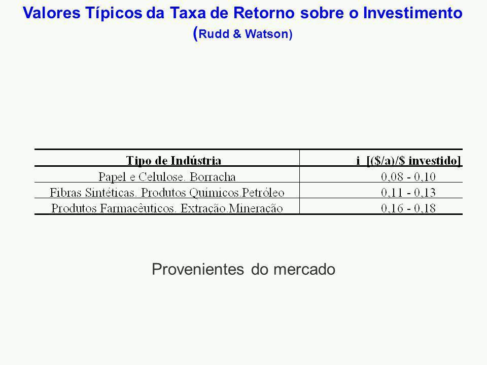 Valores Típicos da Taxa de Retorno sobre o Investimento ( Rudd & Watson) Provenientes do mercado
