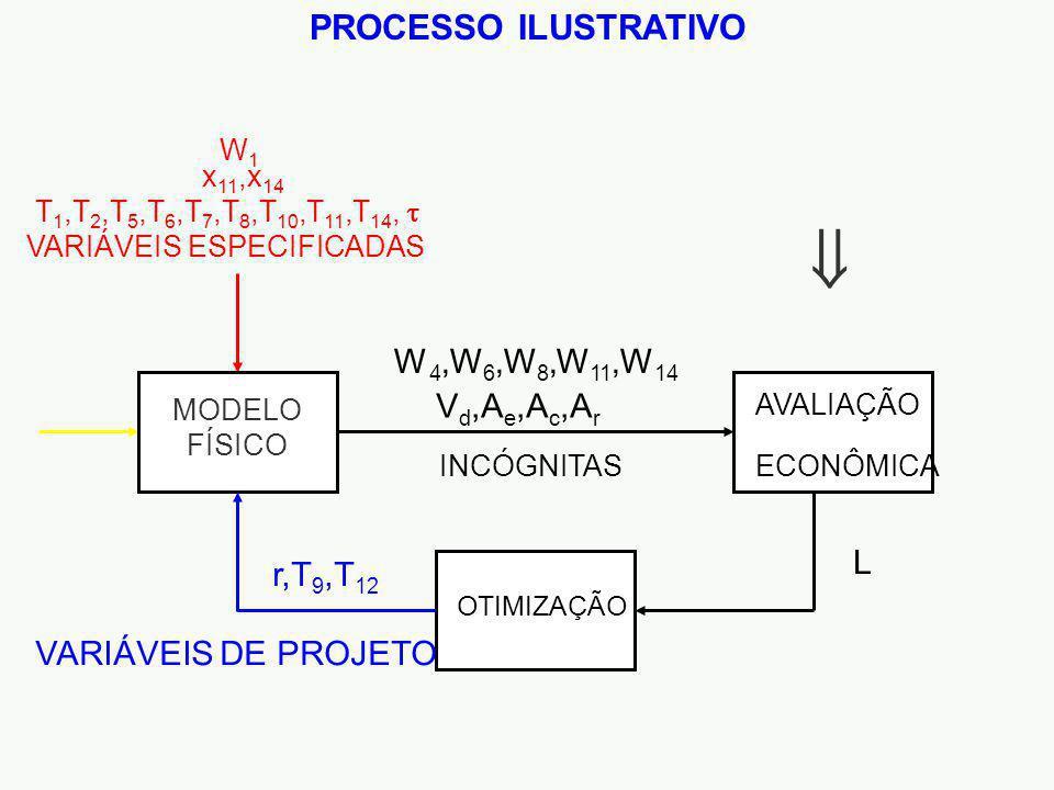 PROCESSO ILUSTRATIVO INCÓGNITAS L AVALIAÇÃO ECONÔMICA V d,A e,A c,A r VARIÁVEIS DE PROJETO r,T 9,T 12 OTIMIZAÇÃO W 4,W 6,W 8,W 11,W 14 MODELO FÍSICO VARIÁVEIS ESPECIFICADAS W1W1 x 11,x 14 T 1,T 2,T 5,T 6,T 7,T 8,T 10,T 11,T 14,