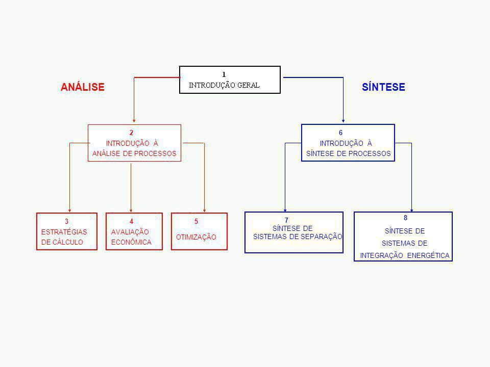 INTRODUÇÃO À SÍNTESE DE PROCESSOS 8 6 SÍNTESE DE SISTEMAS DE SEPARAÇÃO 7 SÍNTESE SÍNTESE DE SISTEMAS DE INTEGRAÇÃO ENERGÉTICA INTRODUÇÃO À ANÁLISE DE PROCESSOS 2 ESTRATÉGIAS DE CÁLCULO 3 OTIMIZAÇÃO AVALIAÇÃO ECONÔMICA 45 ANÁLISE