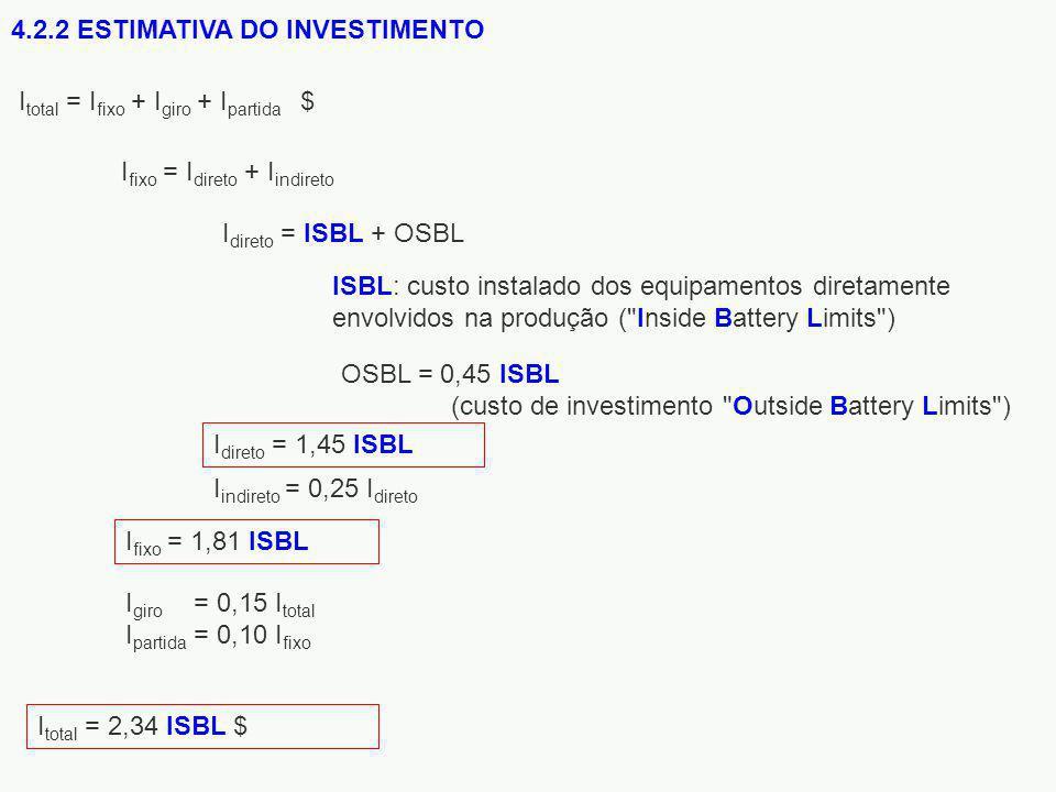 4.2.2 ESTIMATIVA DO INVESTIMENTO I total = 2,34 ISBL $ I giro = 0,15 I total I partida = 0,10 I fixo I fixo = 1,81 ISBL I indireto = 0,25 I direto I direto = 1,45 ISBL I total = I fixo + I giro + I partida $ OSBL = 0,45 ISBL (custo de investimento Outside Battery Limits ) ISBL: custo instalado dos equipamentos diretamente envolvidos na produção ( Inside Battery Limits ) I direto = ISBL + OSBL I fixo = I direto + I indireto