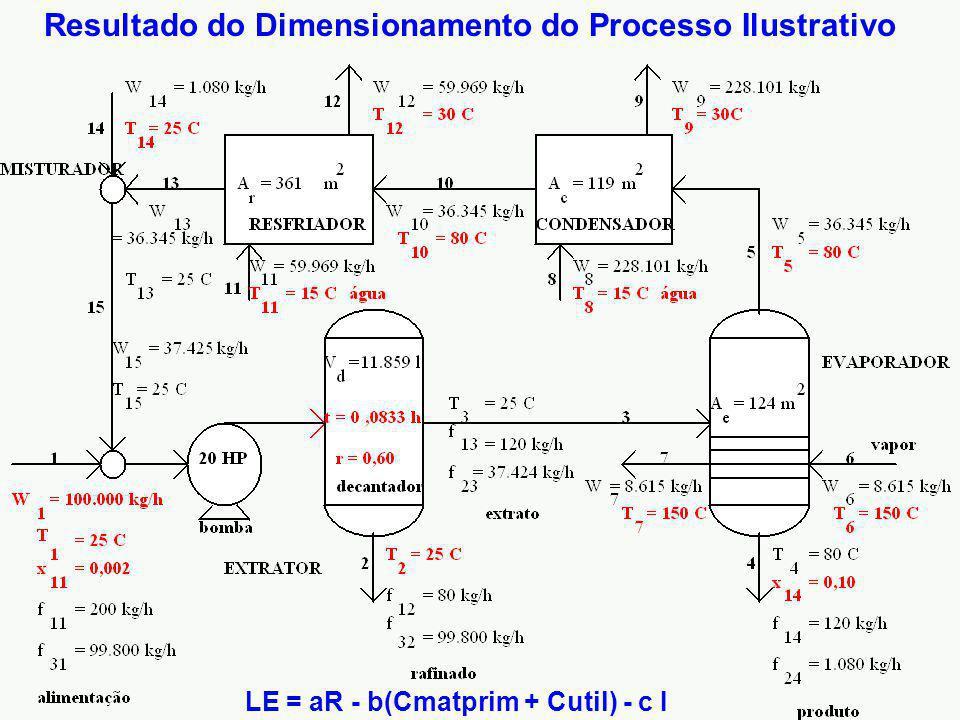 Resultado do Dimensionamento do Processo Ilustrativo LE = aR - b(Cmatprim + Cutil) - c I