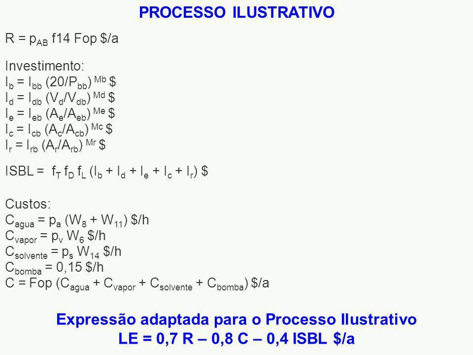 R = p AB f14 Fop $/a Investimento: I b = I bb (20/P bb ) Mb $ I d = I db (V d /V db ) Md $ I e = I eb (A e /A eb ) Me $ I c = I cb (A c /A cb ) Mc $ I r = I rb (A r /A rb ) Mr $ ISBL = f T f D f L (I b + I d + I e + I c + I r ) $ Custos: C agua = p a (W 8 + W 11 ) $/h C vapor = p v W 6 $/h C solvente = p s W 14 $/h C bomba = 0,15 $/h C = Fop (C agua + C vapor + C solvente + C bomba ) $/a Expressão adaptada para o Processo Ilustrativo LE = 0,7 R – 0,8 C – 0,4 ISBL $/a PROCESSO ILUSTRATIVO