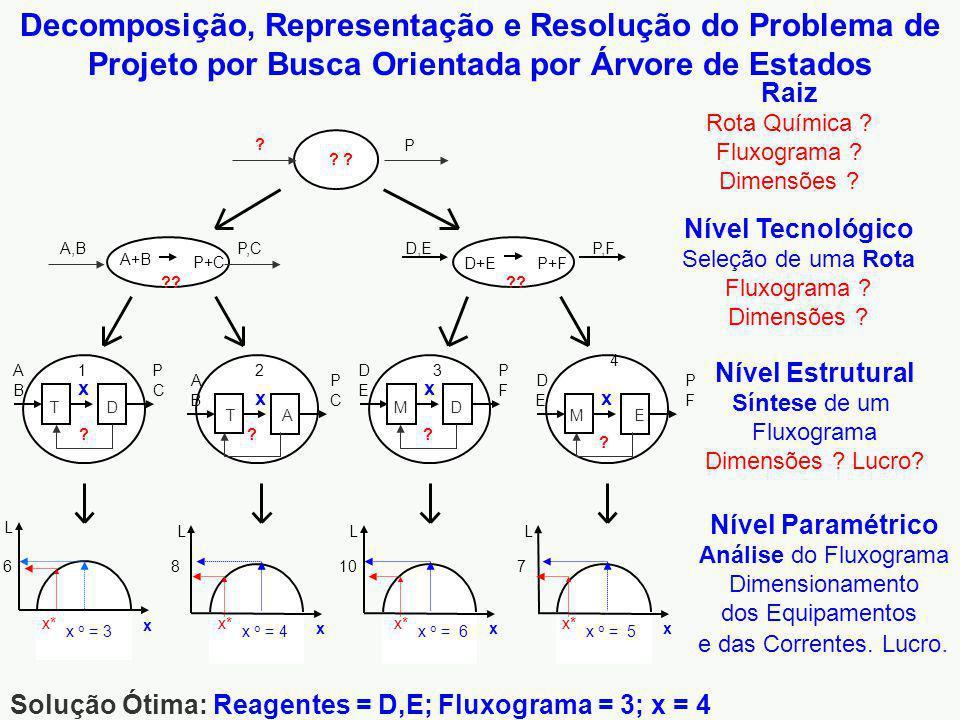 LE = L 1 (j, h >0) - L 0 (i, h = 0) = LD (j, h > 0) – RIR [(i + h)] j = (i + h) + LE / I total LE = j I total – (i + h) I total ( j = ?) LE = [j – (i + h)] I total PROJETO LEANDRO OXITENO