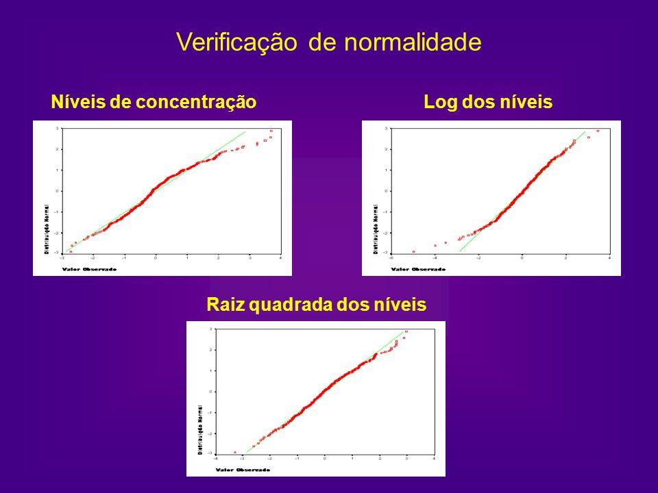 Verificação de normalidade Níveis de concentraçãoLog dos níveis Raiz quadrada dos níveis