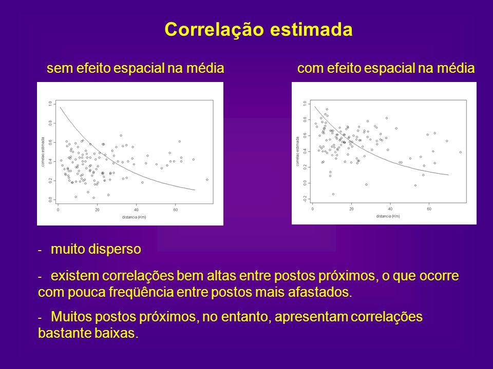 Correlação estimada - Muitos postos próximos, no entanto, apresentam correlações bastante baixas. sem efeito espacial na médiacom efeito espacial na m