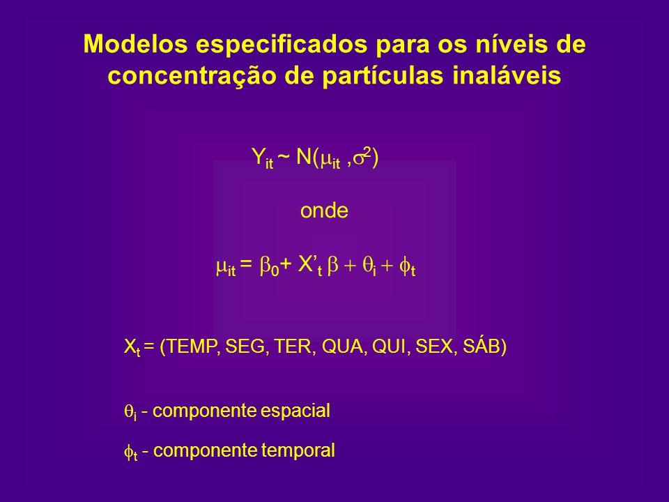 Modelos especificados para os níveis de concentração de partículas inaláveis Y it ~ N( it, 2 ) onde it = 0 + X t i t X t = (TEMP, SEG, TER, QUA, QUI,