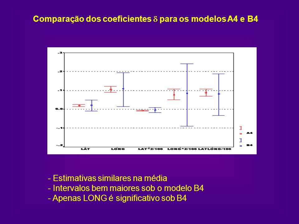 - Estimativas similares na média - Intervalos bem maiores sob o modelo B4 - Apenas LONG é significativo sob B4 Comparação dos coeficientes para os mod