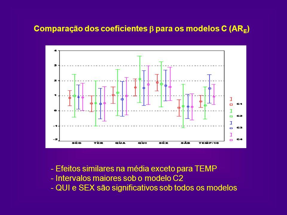 Comparação dos coeficientes para os modelos C (AR E ) - Efeitos similares na média exceto para TEMP - Intervalos maiores sob o modelo C2 - QUI e SEX s