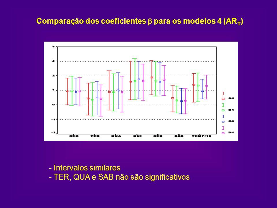 Comparação dos coeficientes para os modelos 4 (AR T ) - Intervalos similares - TER, QUA e SAB não são significativos