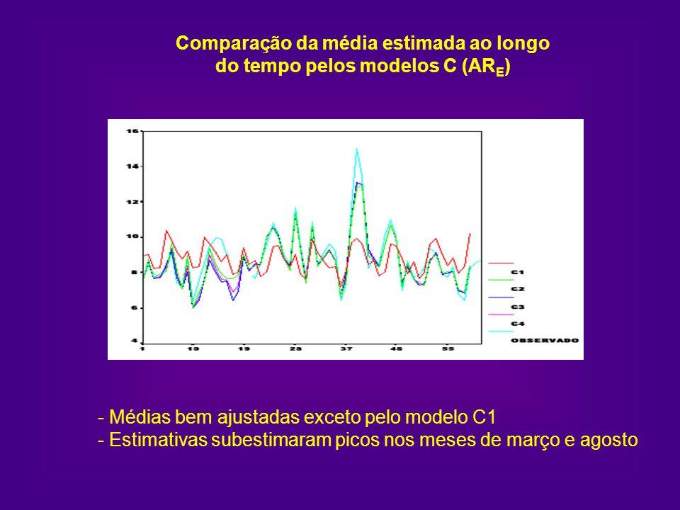 Comparação da média estimada ao longo do tempo pelos modelos C (AR E ) - Médias bem ajustadas exceto pelo modelo C1 - Estimativas subestimaram picos n
