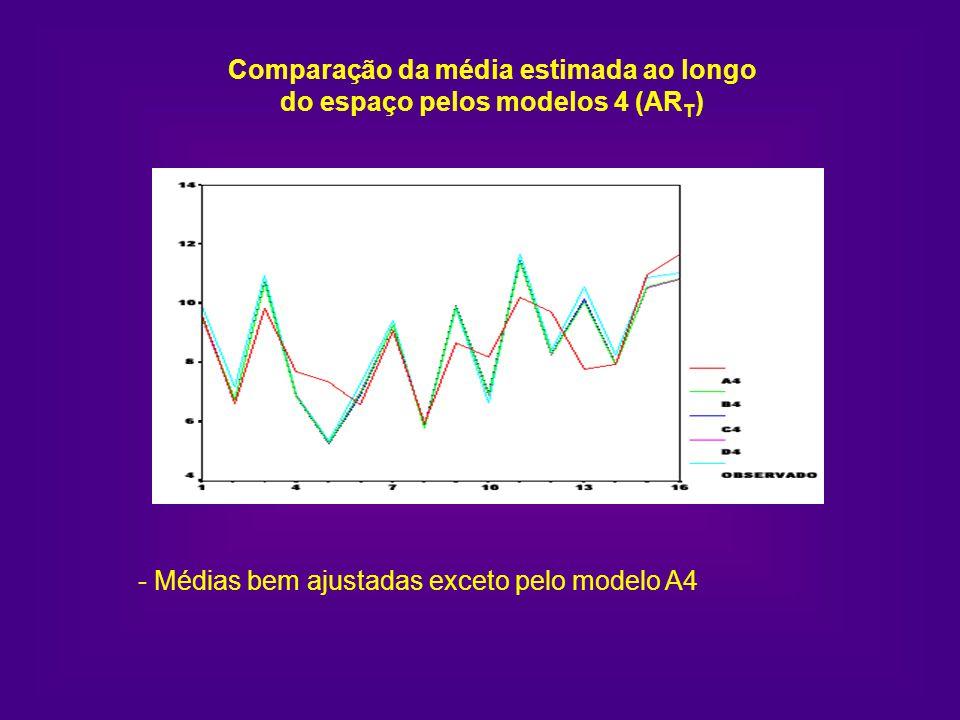 Comparação da média estimada ao longo do espaço pelos modelos 4 (AR T ) - Médias bem ajustadas exceto pelo modelo A4