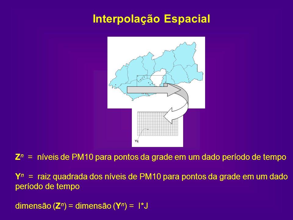 Interpolação Espacial Z n = níveis de PM10 para pontos da grade em um dado período de tempo Y n = raiz quadrada dos níveis de PM10 para pontos da grad