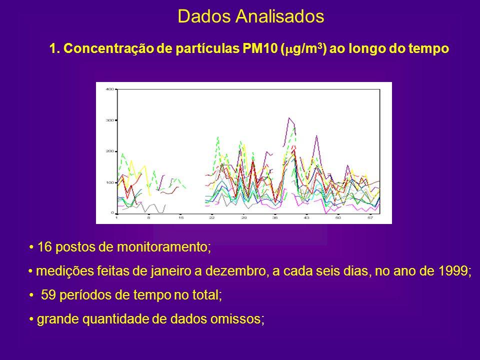 1. Concentração de partículas PM10 ( g/m 3 ) ao longo do tempo Dados Analisados 16 postos de monitoramento; medições feitas de janeiro a dezembro, a c