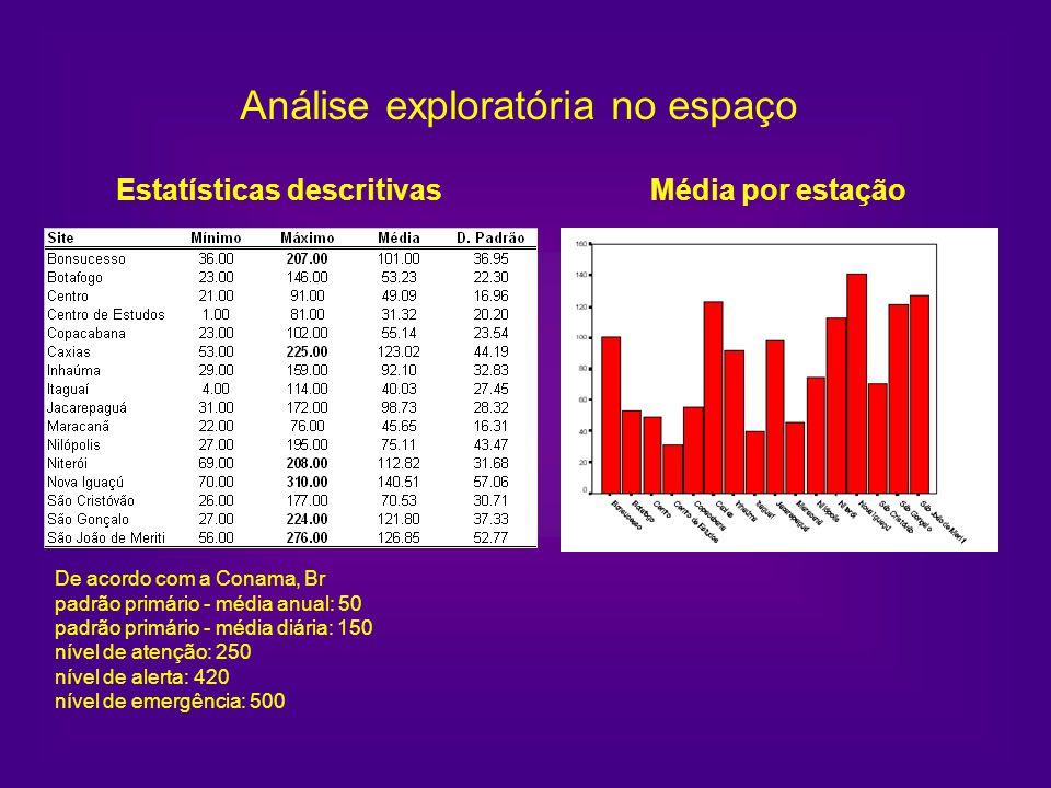 De acordo com a Conama, Br padrão primário - média anual: 50 padrão primário - média diária: 150 nível de atenção: 250 nível de alerta: 420 nível de e