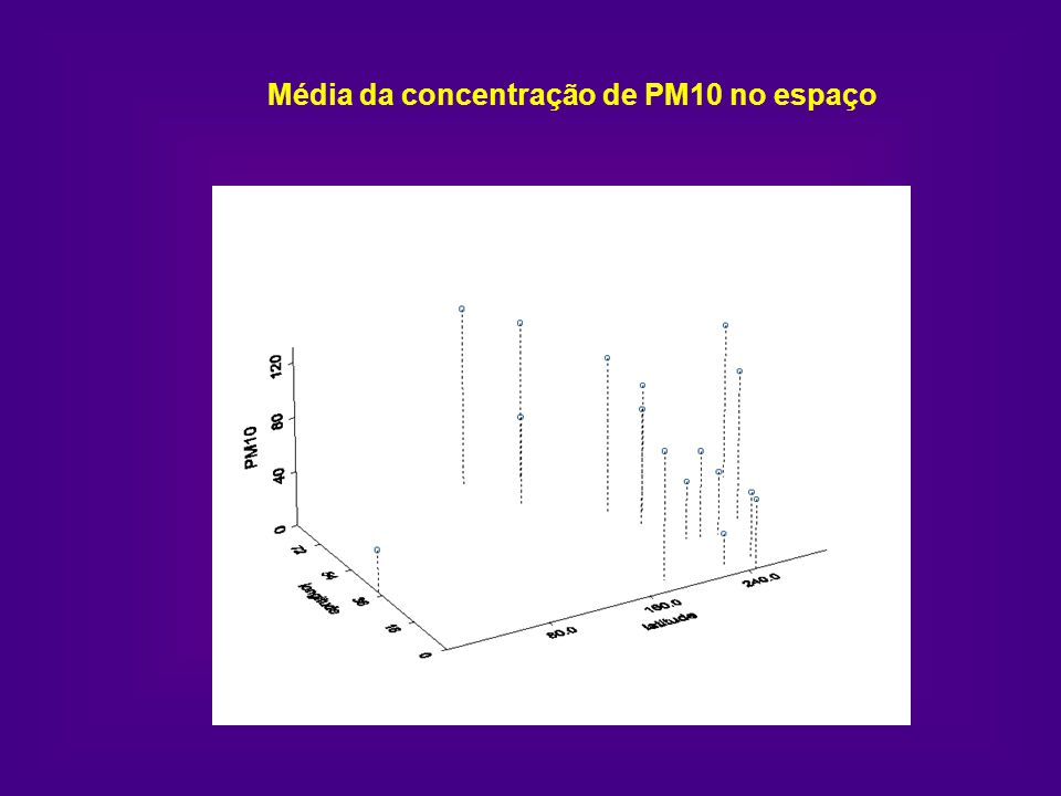 Modelos especificados para os níveis de concentração de partículas inaláveis Y it ~ N( it, 2 ) onde it = 0 + X t i t X t = (TEMP, SEG, TER, QUA, QUI, SEX, SÁB) i - componente espacial t - componente temporal