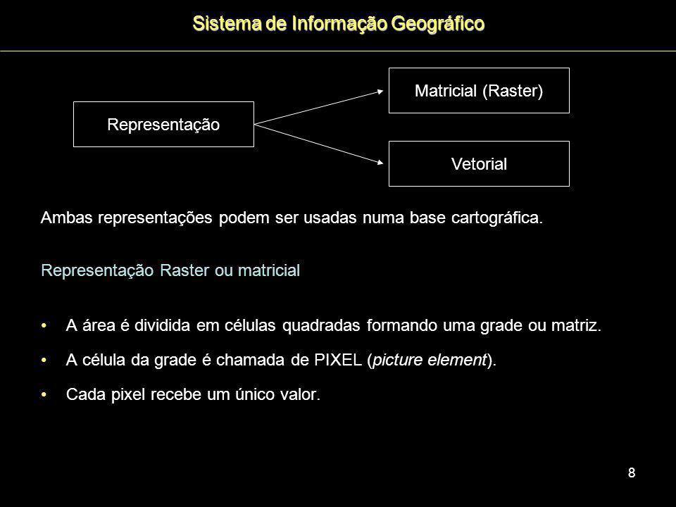 19 Processo de alocação espacial The Conversion of Land Use and its Effects