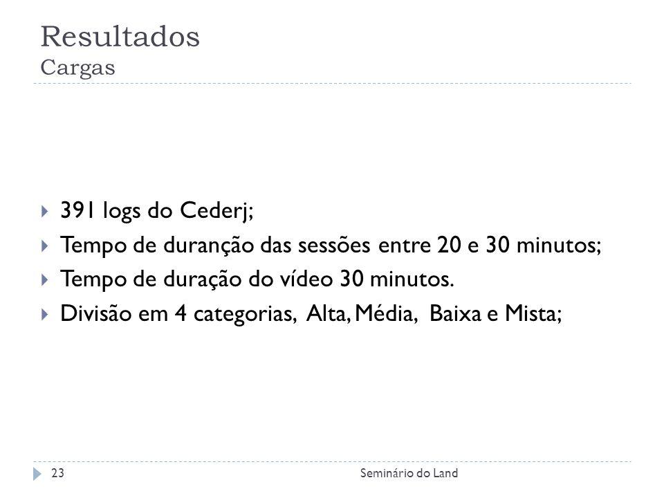 Resultados Cargas 391 logs do Cederj; Tempo de duranção das sessões entre 20 e 30 minutos; Tempo de duração do vídeo 30 minutos. Divisão em 4 categori