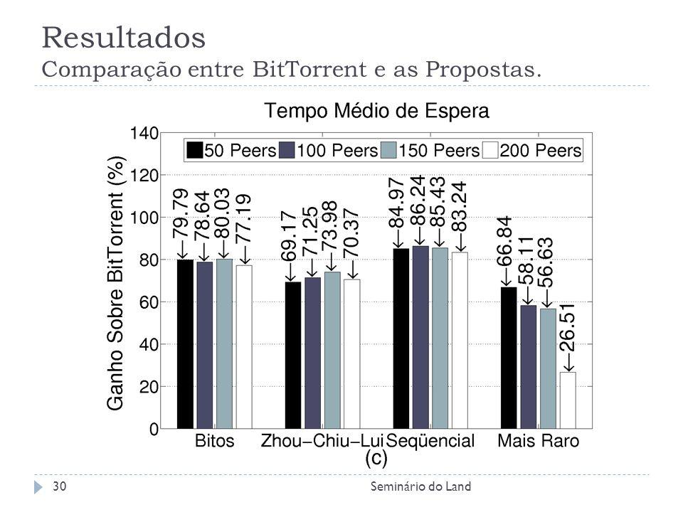 Resultados Comparação entre BitTorrent e as Propostas. Seminário do Land30