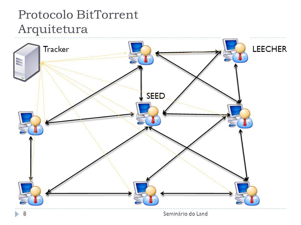 Protocolo BitTorrent Arquitetura Tracker SEED LEECHER 8Seminário do Land