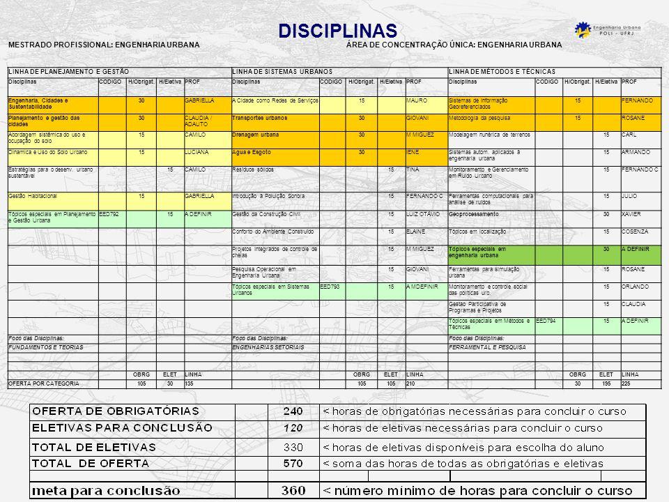 DISCIPLINAS MESTRADO PROFISSIONAL: ENGENHARIA URBANAÁREA DE CONCENTRAÇÃO ÚNICA: ENGENHARIA URBANA LINHA DE PLANEJAMENTO E GESTÃO LINHA DE SISTEMAS URBANOS LINHA DE MÉTODOS E TÉCNICAS DisciplinasCODIGOH/Obrigat.H/EletivaPROFDisciplinasCODIGOH/Obrigat.H/EletivaPROFDisciplinasCODIGOH/Obrigat.H/EletivaPROF Engenharia, Cidades e Sustentabilidade 30 GABRIELLAA Cidade como Redes de Serviços 15 MAUROSistemas de Informação Georeferenciados 15 FERNANDO Planejamento e gestão das cidades 30 CLAUDIA / ADAUTO Transportes urbanos 30 GIOVANIMetodologia da pesquisa 15 ROSANE Abordagem sistêmica do uso e ocupação do solo 15 CAMILODrenagem urbana 30 M MIGUEZModelagem nunérica de terrenos 15CARL Dinamica e Uso do Solo Urbano 15 LUCIANAAgua e Esgoto 30 IENESistemas autom.