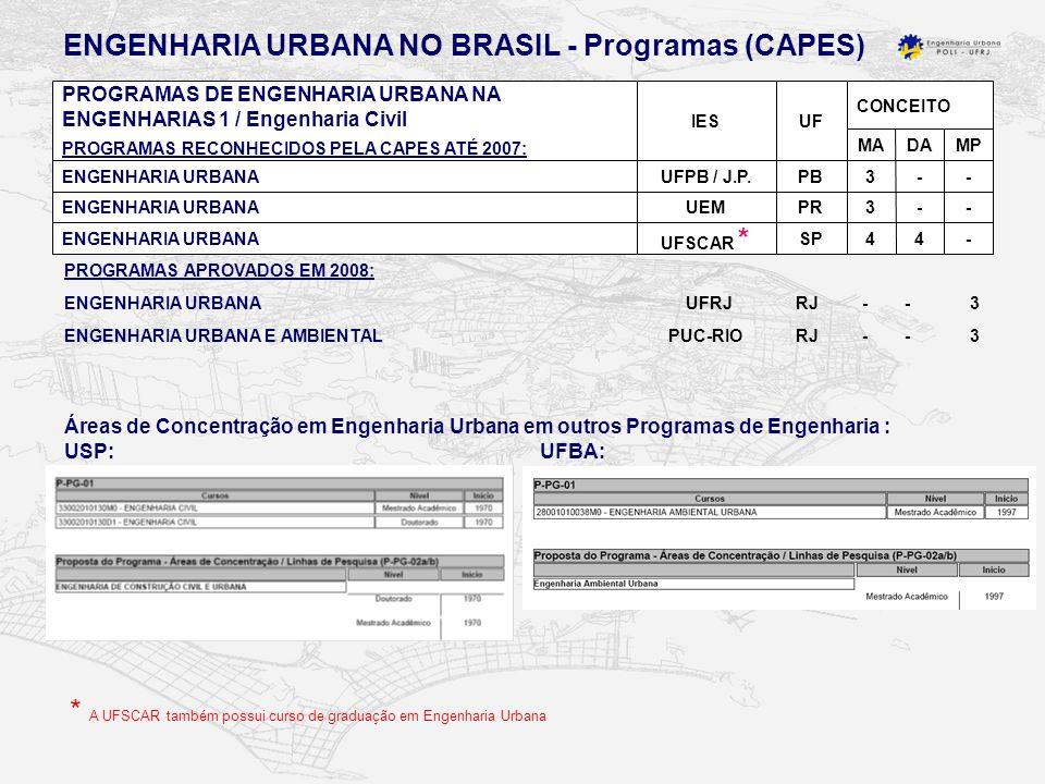 CONCEITO UFIES PROGRAMAS DE ENGENHARIA URBANA NA ENGENHARIAS 1 / Engenharia Civil PROGRAMAS RECONHECIDOS PELA CAPES ATÉ 2007: MPDAMA -44SP UFSCAR * ENGENHARIA URBANA --3PRUEMENGENHARIA URBANA --3PBUFPB / J.P.ENGENHARIA URBANA Áreas de Concentração em Engenharia Urbana em outros Programas de Engenharia : USP: UFBA: ENGENHARIA URBANA NO BRASIL - Programas (CAPES) ENGENHARIA URBANA UFRJ RJ - - 3 ENGENHARIA URBANA E AMBIENTAL PUC-RIO RJ - - 3 PROGRAMAS APROVADOS EM 2008: * A UFSCAR também possui curso de graduação em Engenharia Urbana