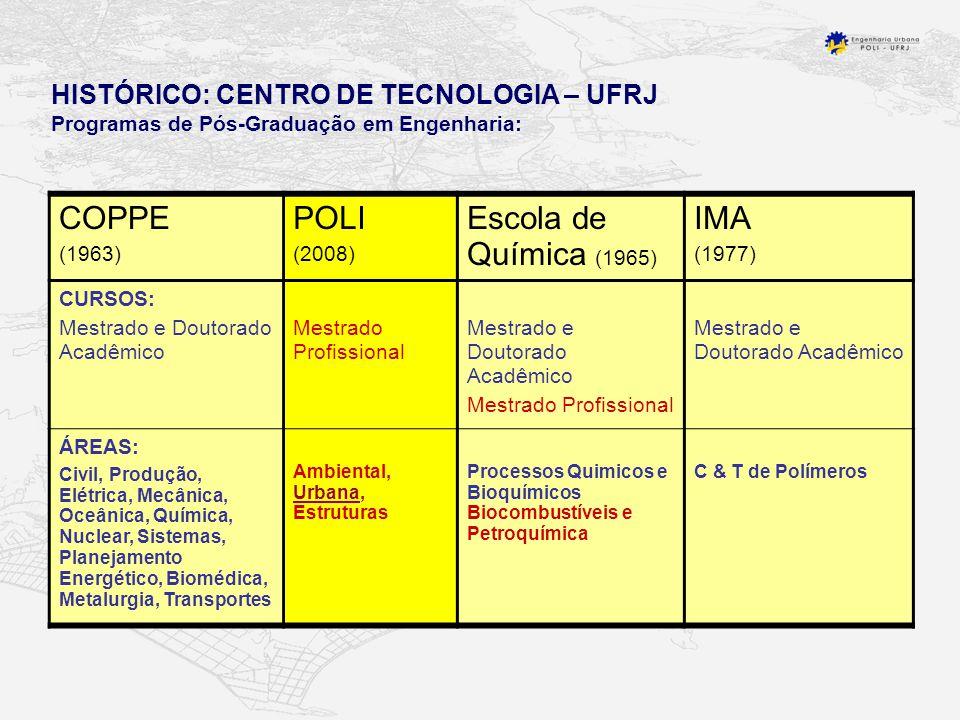 HISTÓRICO: CENTRO DE TECNOLOGIA – UFRJ Programas de Pós-Graduação em Engenharia: COPPE (1963) POLI (2008) Escola de Química (1965) IMA (1977) CURSOS: Mestrado e Doutorado Acadêmico Mestrado Profissional Mestrado e Doutorado Acadêmico Mestrado Profissional Mestrado e Doutorado Acadêmico ÁREAS: Civil, Produção, Elétrica, Mecânica, Oceânica, Química, Nuclear, Sistemas, Planejamento Energético, Biomédica, Metalurgia, Transportes Ambiental, Urbana, Estruturas Processos Quimicos e Bioquímicos Biocombustíveis e Petroquímica C & T de Polímeros